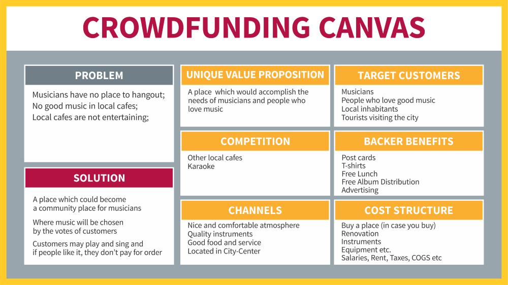 Crowdfunding canvas: Planning filled
