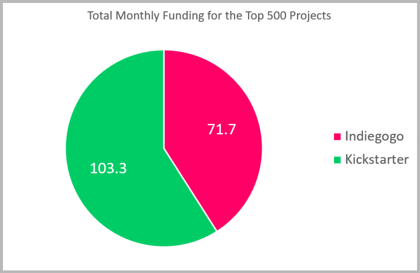 Comparing Indiegogo with Kickstarter