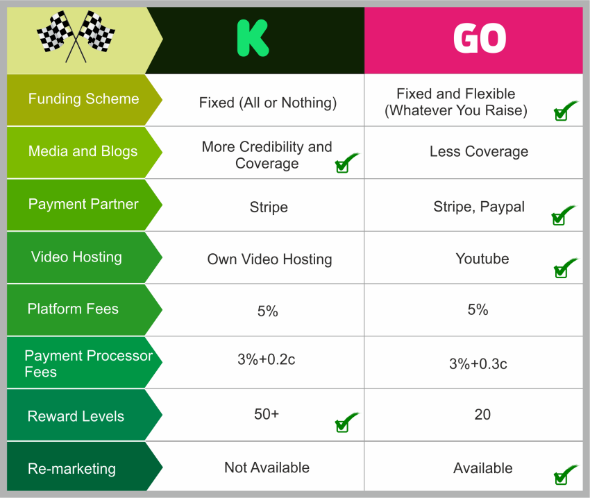 Indiegogo vs Kickstarter: step-by-step comparison of the platforms