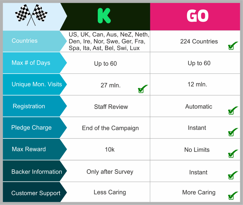 Indiegogo and Kickstarter remarketing/retargeting guide