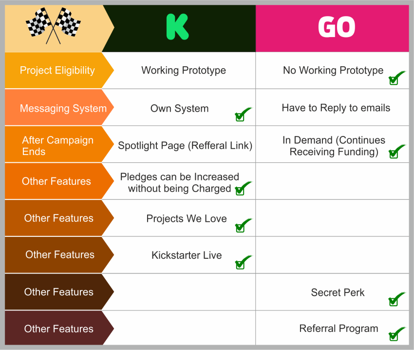 Kickstarter vs Indiegogo: differences between requirements of the platforms