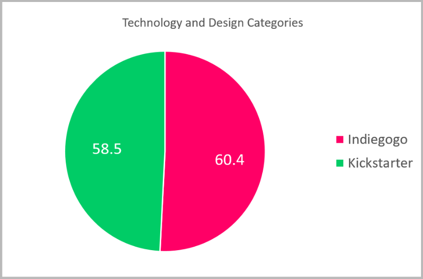 Comparing Technology and Design categories of Kickstarter and Indiegogo