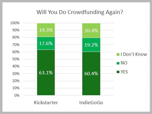 Will you do crowdfunding again