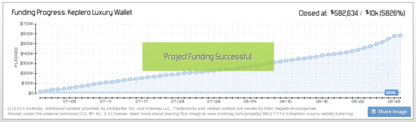 Indiegogo Wallet Campaign: Project Funding Successful
