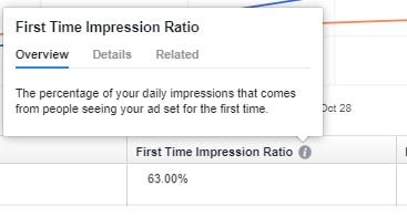 First Time impression ratio
