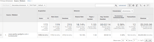 Google Analytics as a Digital PR tool