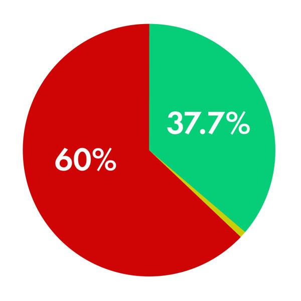 indiegogo vs kickstarter stats